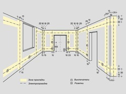 Основные правила электромонтажа электропроводки в помещениях в Энгельсе. Электромонтаж компанией Русский электрик